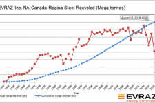 EVRAZ Steel plant at Regina recycles 40 millionth tonne of steel